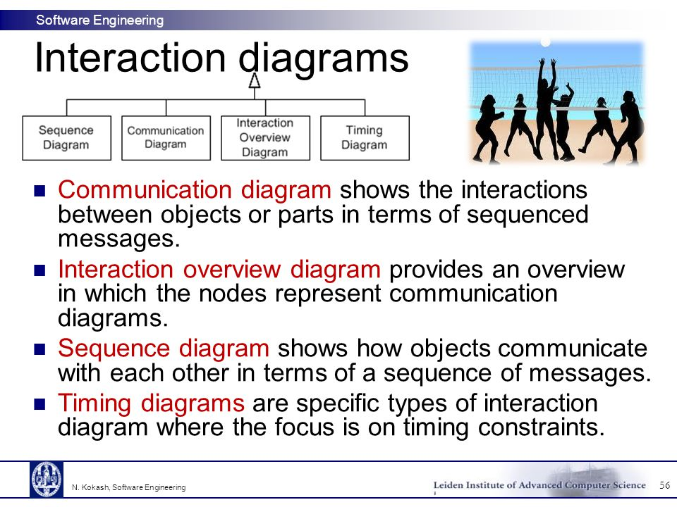 Software Engineering Communication diagram shows the interactions between objects or parts in terms of sequenced messages. Interaction overview diagra