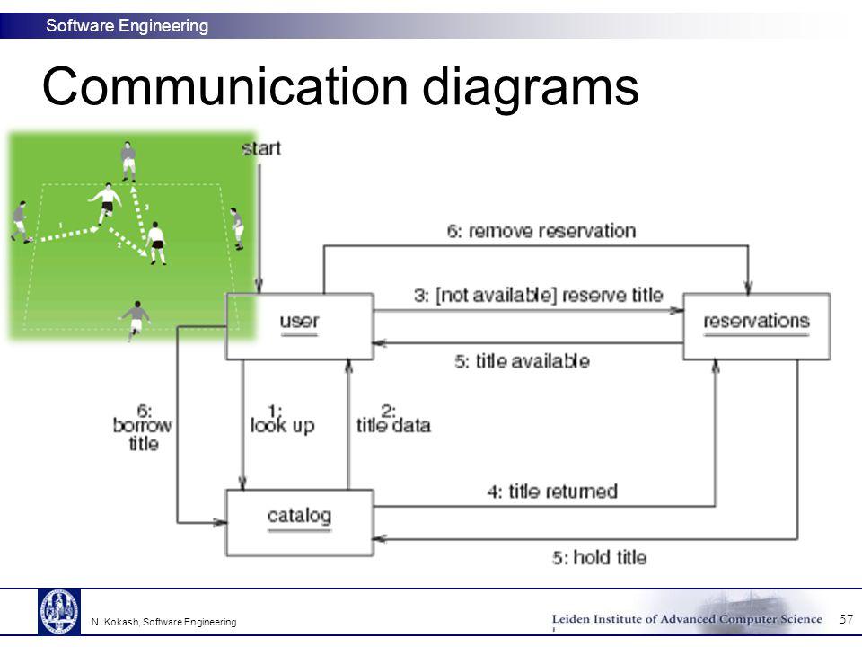 Software Engineering 57 N. Kokash, Software Engineering Communication diagrams