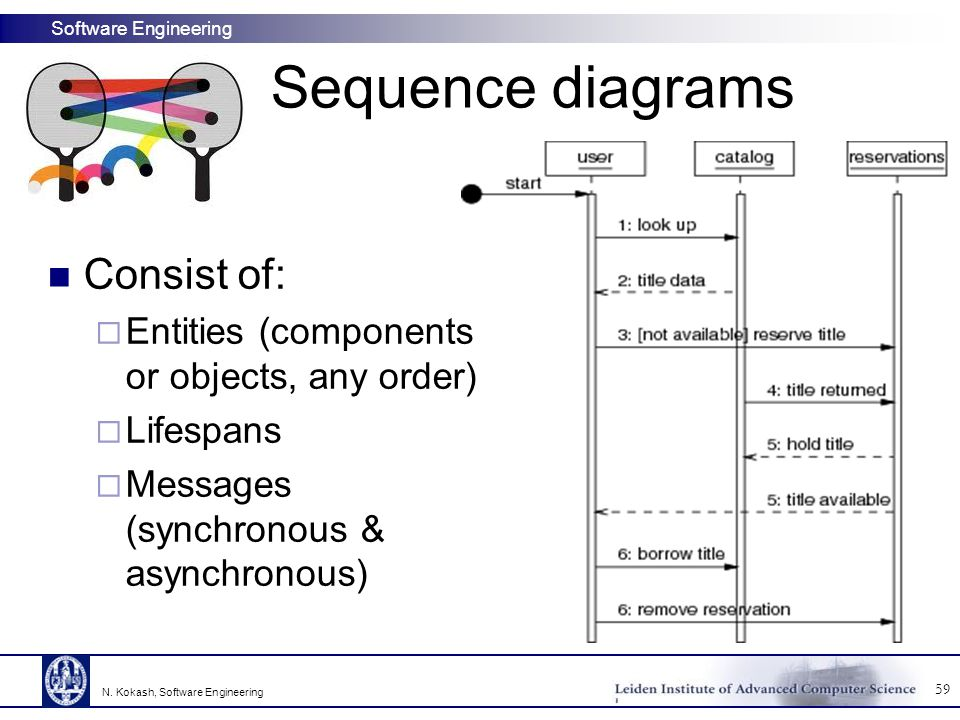 Software Engineering Sequence diagrams 59 N. Kokash, Software Engineering Consist of:  Entities (components or objects, any order)  Lifespans  Mess