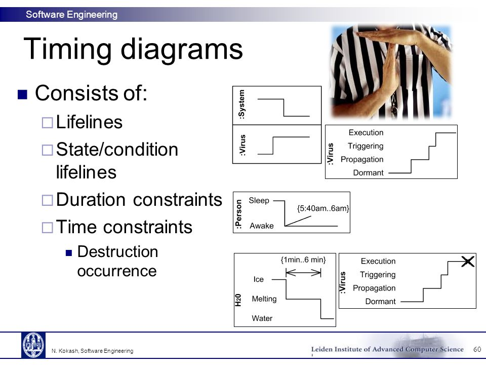 Software Engineering Timing diagrams Consists of:  Lifelines  State/condition lifelines  Duration constraints  Time constraints Destruction occurrence 60 N.