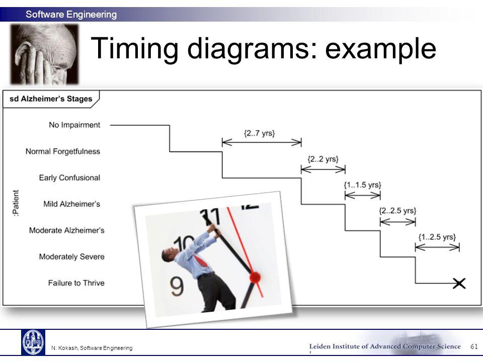 Software Engineering Timing diagrams: example 61 N. Kokash, Software Engineering