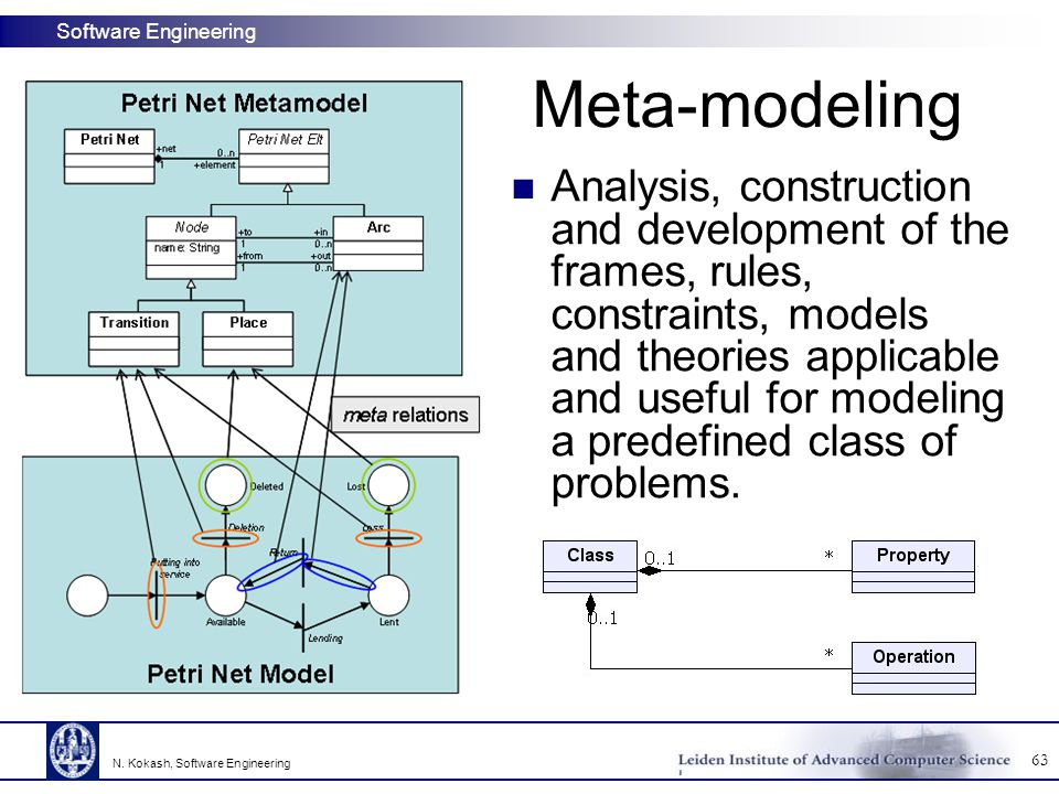 Software Engineering Meta-modeling Analysis, construction and development of the frames, rules, constraints, models and theories applicable and useful