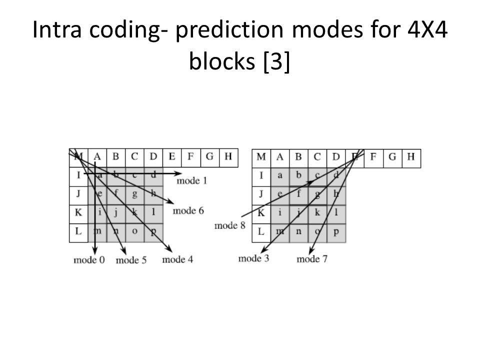 Intra coding- prediction modes for 4X4 blocks [3]