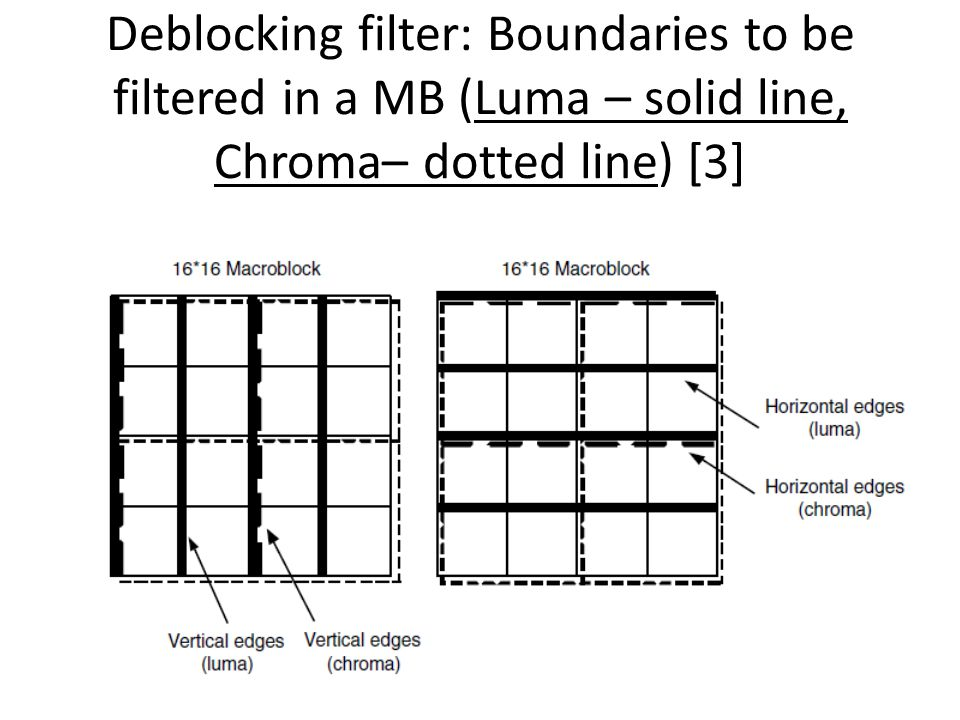 Deblocking filter: Boundaries to be filtered in a MB (Luma – solid line, Chroma– dotted line) [3]