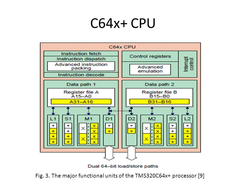C64x+ CPU Fig. 3. The major functional units of the TMS320C64x+ processor [9]