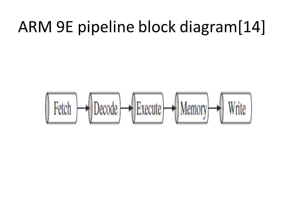 ARM 9E pipeline block diagram[14]