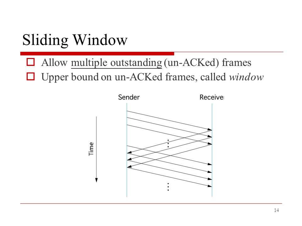 14 Sliding Window  Allow multiple outstanding (un-ACKed) frames  Upper bound on un-ACKed frames, called window