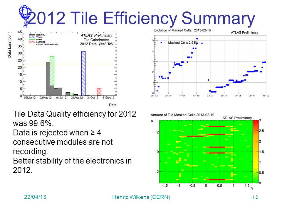 2012 Tile Efficiency Summary 22/04/13Henric Wilkens (CERN) Tile Data Quality efficiency for 2012 was 99.6%.