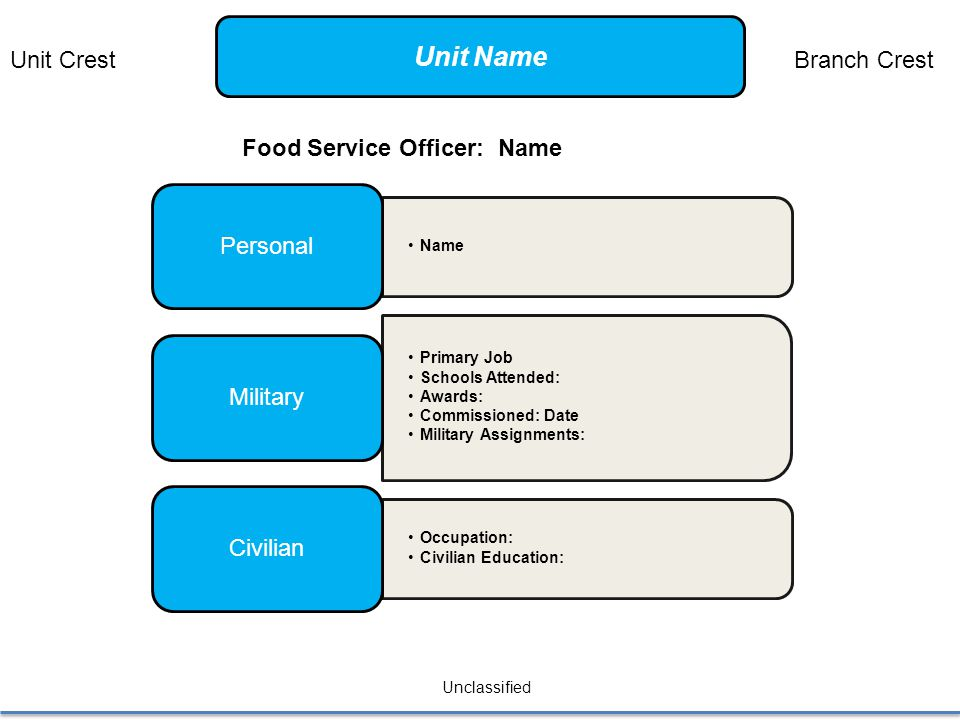 Name Personal Primary Job Schools Attended: Awards: Commissioned: Date Military Assignments: Military Occupation: Civilian Education: Civilian Unclassified Food Service Officer: Name Unit CrestBranch Crest Unit Name