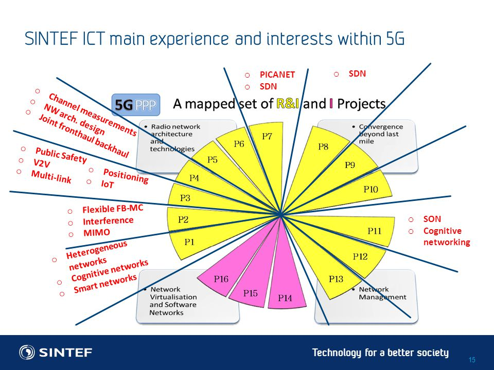 Technology for a better society SINTEF ICT main experience and interests within 5G 15 o Heterogeneous networks o Cognitive networks o Smart networks o