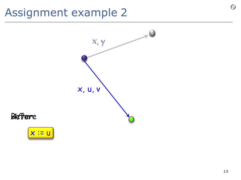 Assignment example 2 19 x u, v x,, y x x := u Before After