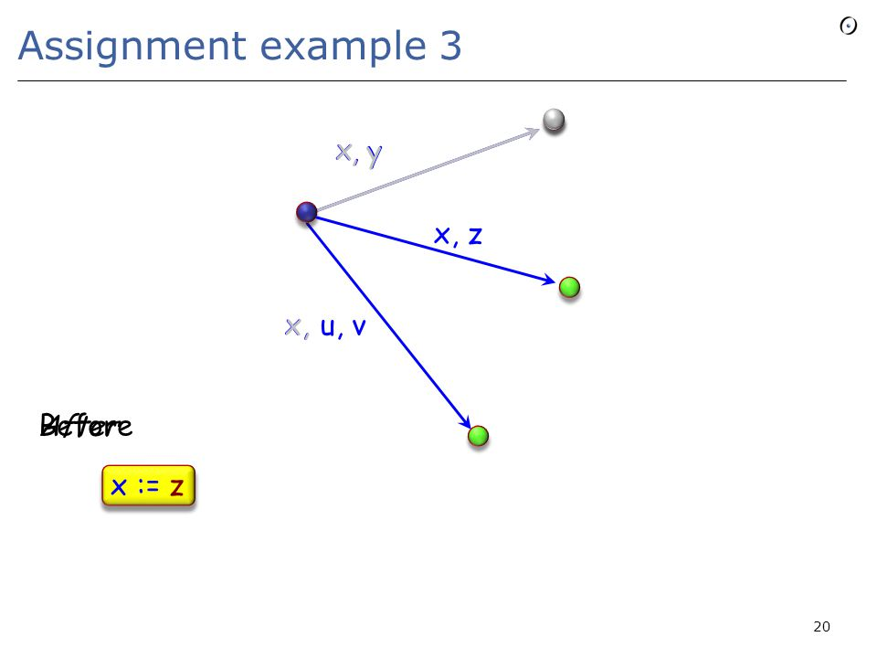 Assignment example 3 20 x u, v x,, y x x, z x, x := z Before After