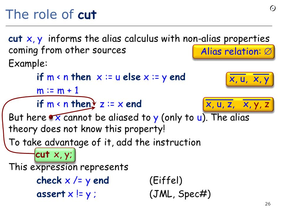 The role of cut cut x, y informs the alias calculus with non-alias properties coming from other sources Example: if m < n then x := u else x := y end m := m + 1 if m < n then z := x end But here x cannot be aliased to y (only to u).