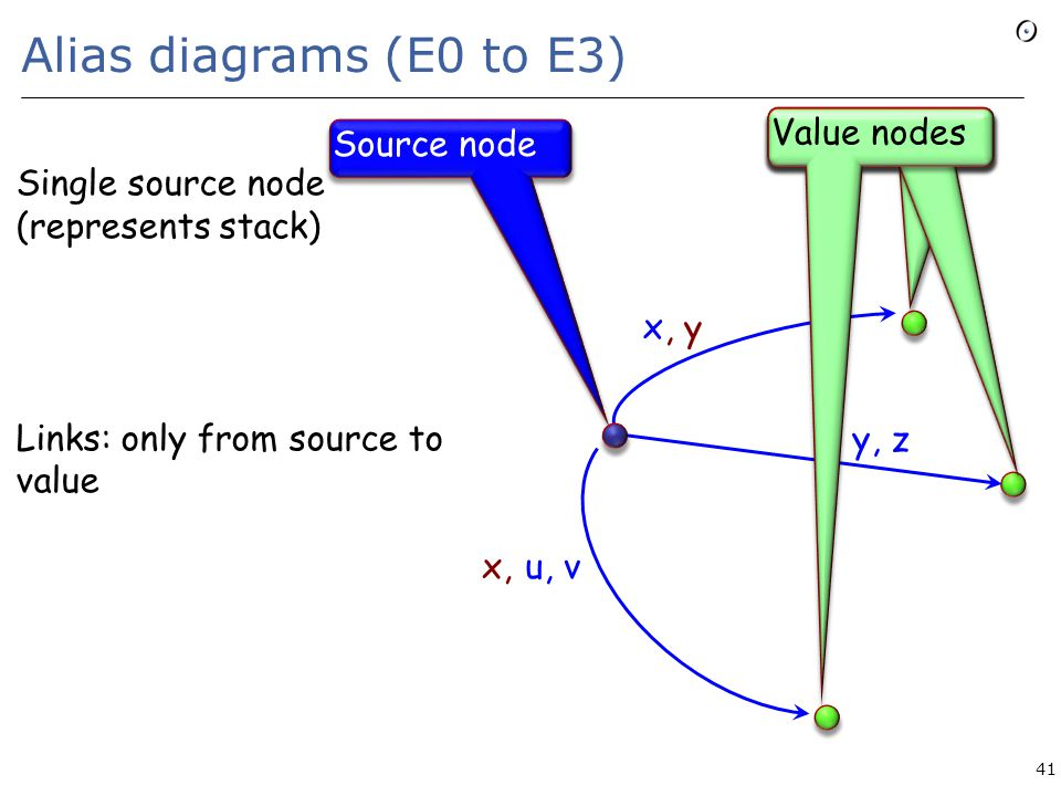 Alias diagrams (E0 to E3) 41 x u, v y, z x,, y Source node Value nodes Single source node (represents stack) Each value node represents a set of possible run-time values Links: only from source to value nodes (will become more interesting with E4!) Edge label: set of variables; indicates they can all be aliased to each other