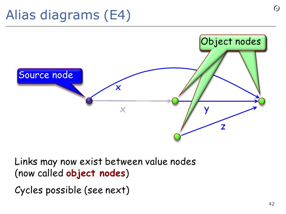 Alias diagrams (E4) := x y 42 x y x x z Links may now exist between value nodes (now called object nodes) Cycles possible (see next) Source node Value nodes Object nodes