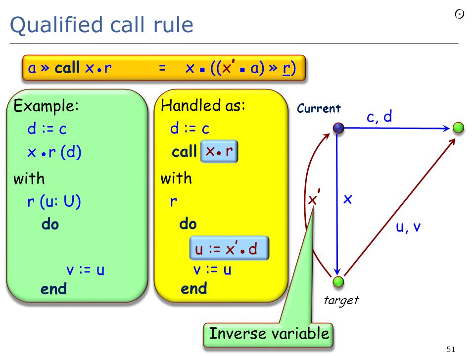 Qualified call rule a » call x r = x ((x ' a) » r) 51 Example: d := c x r (d) with r (u: U) do v := u end Handled as: d := c call with r do v := u end u := x ' d x r x x'x' c u, v, d target Current Inverse variable