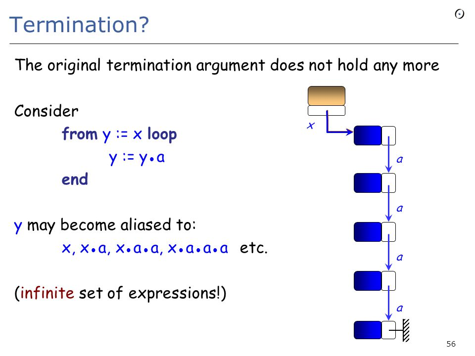 Termination? The original termination argument does not hold any more Consider from y := x loop y := y a end y may become aliased to: x, x a, x a a, x