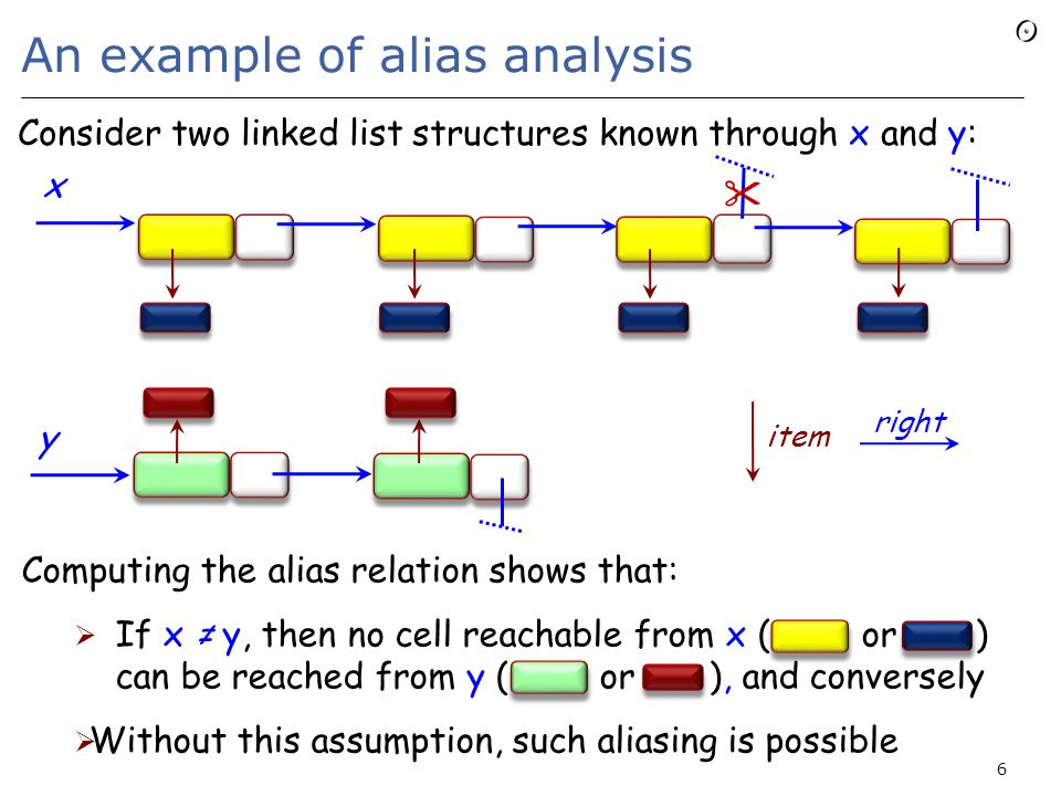 An example of alias analysis y x  Consider two linked list structures known through x and y: right item Computing the alias relation shows that:  If x ≠ y, then no cell reachable from x ( or ) can be reached from y ( or ), and conversely  Without this assumption, such aliasing is possible 6