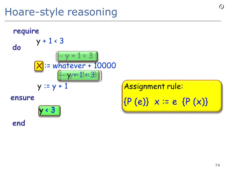 74 Hoare-style reasoning require do := whatever + 10000 y := y + 1 ensure end y < 3 -- y + 1 < 3 x x y + 1 < 3 -- y + 1 < 3 Assignment rule: {P (e)} x := e {P (x)} require ensure y < 3