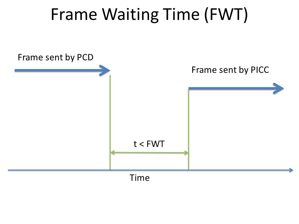 Frame Waiting Time (FWT) Time t < FWT Frame sent by PCD Frame sent by PICC