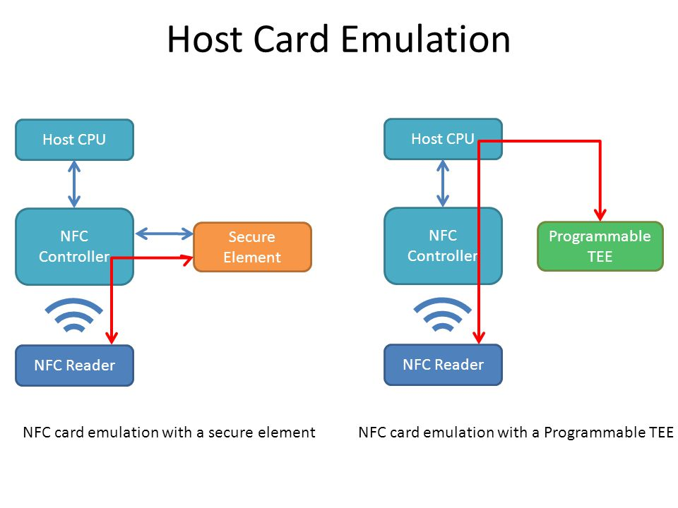 Host Card Emulation NFC Reader NFC Controller Host CPU Secure Element NFC Reader NFC Controller Host CPU Programmable TEE NFC card emulation with a secure elementNFC card emulation with a Programmable TEE