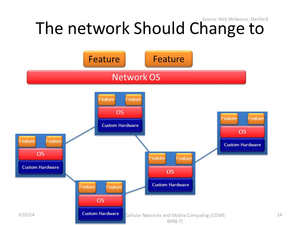 Custom Hardware OS Network OS Feature The network Should Change to Feature Cellular Networks and Mobile Computing (COMS 6998-7) 14 Source: Nick Mckeow