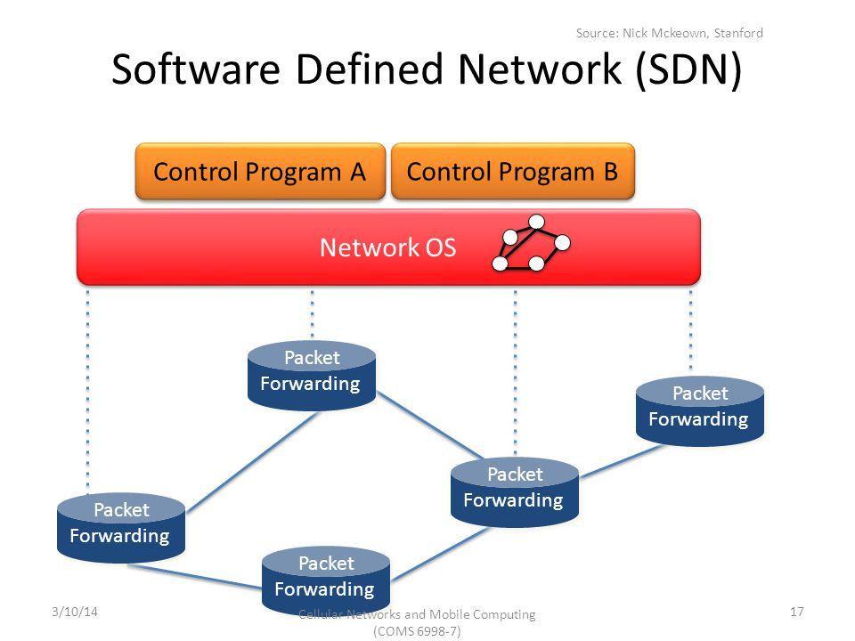Control Program A Control Program B Network OS Software Defined Network (SDN) Packet Forwarding Packet Forwarding Packet Forwarding Packet Forwarding