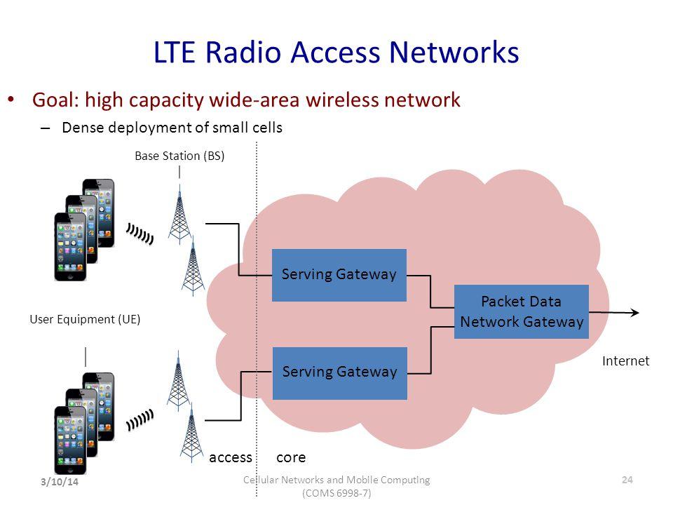 LTE Radio Access Networks accesscore Packet Data Network Gateway Serving Gateway Internet Serving Gateway Base Station (BS) User Equipment (UE) 24 Goa