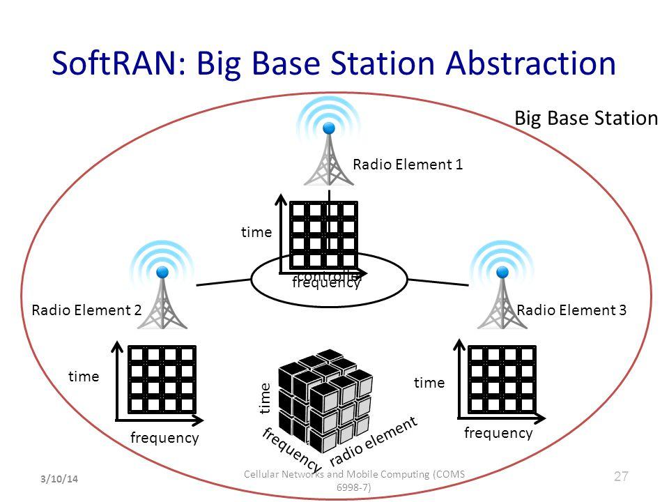 SoftRAN: Big Base Station Abstraction time frequency time frequency time frequency radio element time controller Radio Element 1 Radio Element 2Radio
