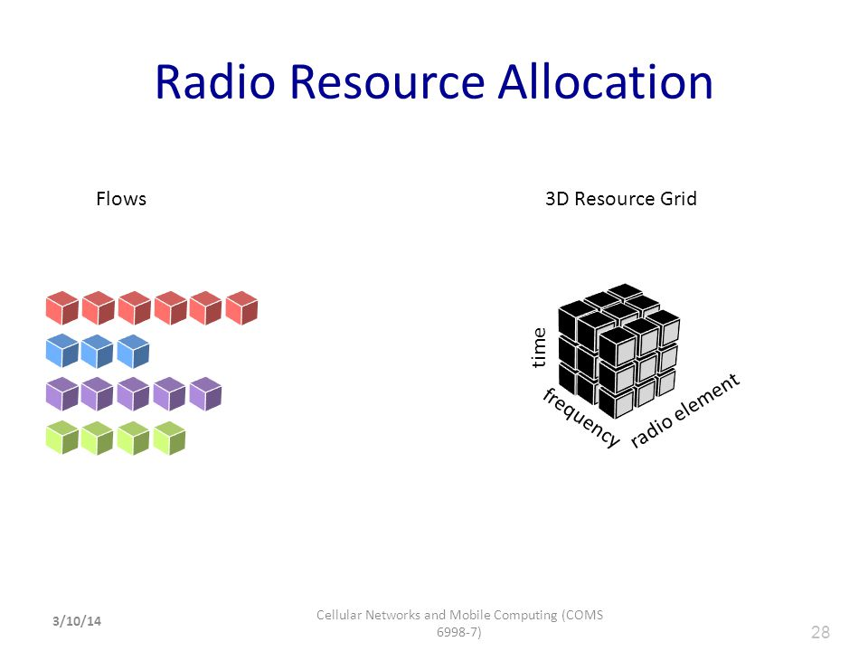 Radio Resource Allocation 28 frequency radio element time Flows3D Resource Grid 3/10/14 Cellular Networks and Mobile Computing (COMS 6998-7) 28