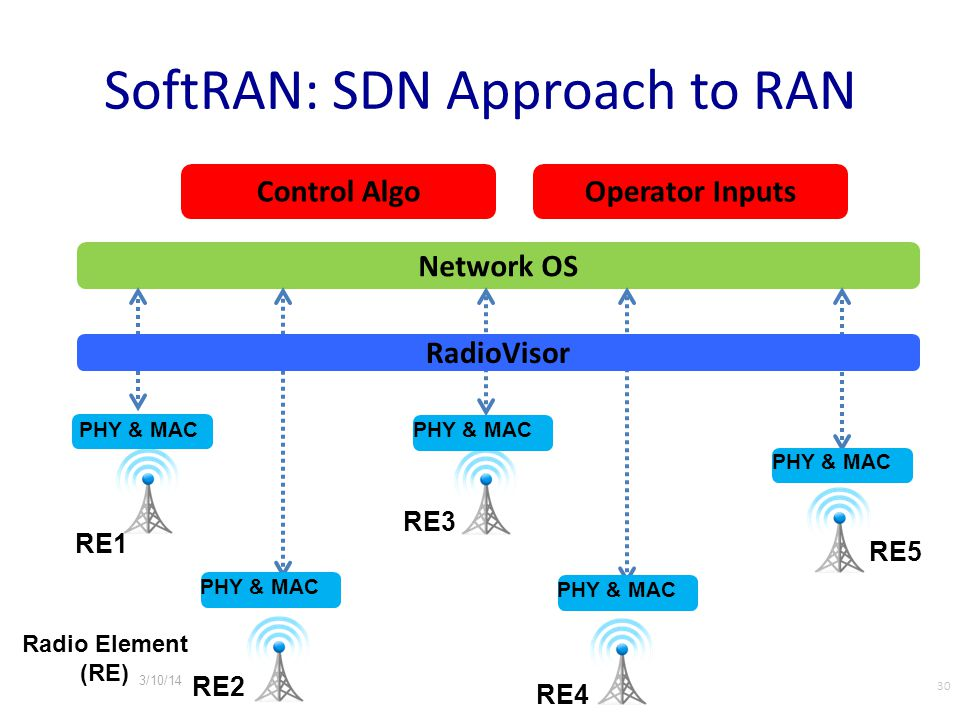 SoftRAN: SDN Approach to RAN RE1 RE2 RE3 RE4 RE5 Network OS Control AlgoOperator Inputs PHY & MAC 30 RadioVisor PHY & MAC Radio Element (RE) 3/10/14