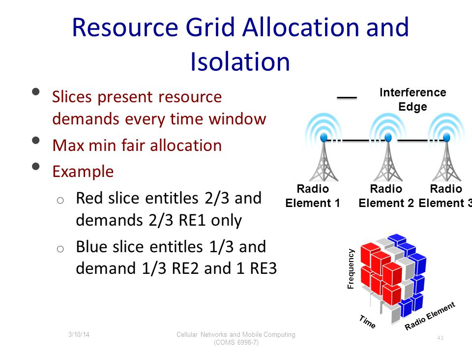 Resource Grid Allocation and Isolation Slices present resource demands every time window Max min fair allocation Example o Red slice entitles 2/3 and