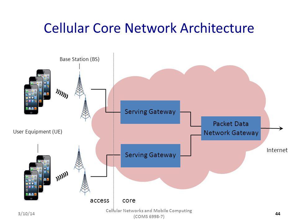 Cellular Core Network Architecture accesscore Packet Data Network Gateway Serving Gateway Internet Serving Gateway Base Station (BS) User Equipment (U