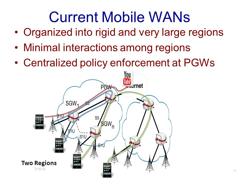 Current Mobile WANs Organized into rigid and very large regions Minimal interactions among regions Centralized policy enforcement at PGWs Two Regions