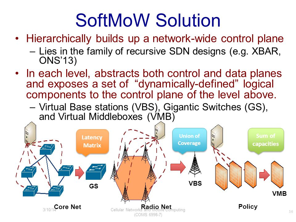 SoftMoW Solution Hierarchically builds up a network-wide control plane –Lies in the family of recursive SDN designs (e.g. XBAR, ONS'13) In each level,