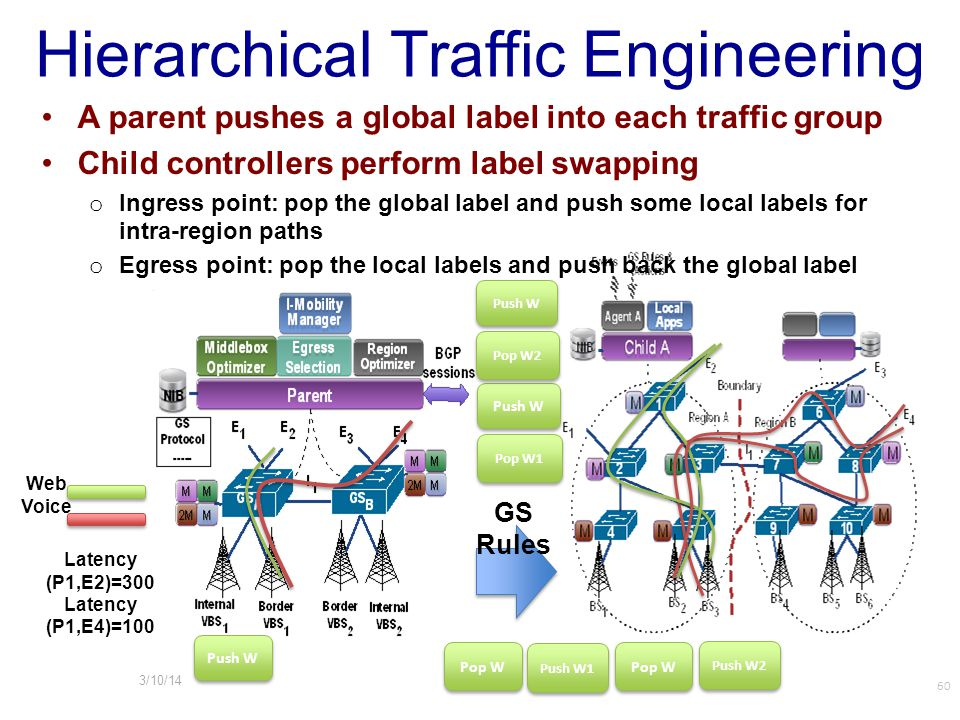 Hierarchical Traffic Engineering Latency (P1,E2)=300 Latency (P1,E4)=100 Web Voice GS Rules 60 A parent pushes a global label into each traffic group