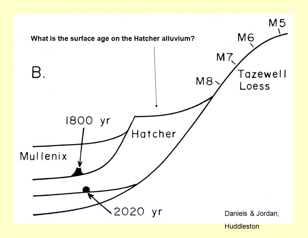 Daniels & Jordan, Huddleston What is the surface age on the Hatcher alluvium?