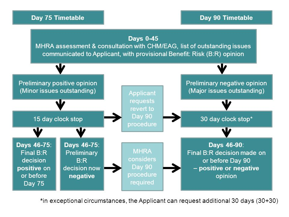 Days 0-45 MHRA assessment & consultation with CHM/EAG, list of outstanding issues communicated to Applicant, with provisional Benefit: Risk (B:R) opin