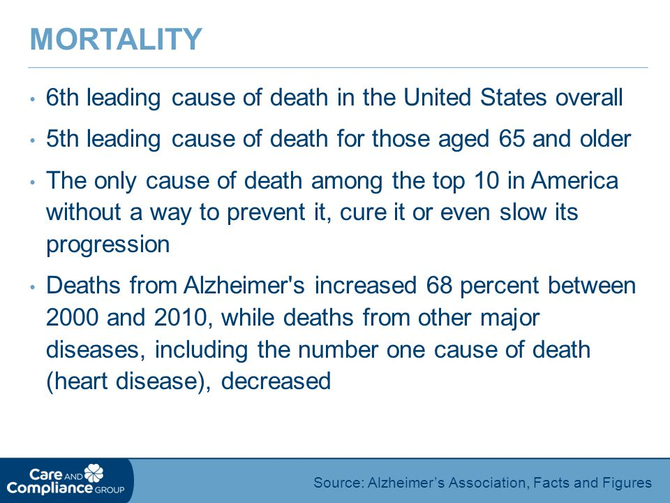 6th leading cause of death in the United States overall 5th leading cause of death for those aged 65 and older The only cause of death among the top 10 in America without a way to prevent it, cure it or even slow its progression Deaths from Alzheimer s increased 68 percent between 2000 and 2010, while deaths from other major diseases, including the number one cause of death (heart disease), decreased MORTALITY Source: Alzheimer's Association, Facts and Figures