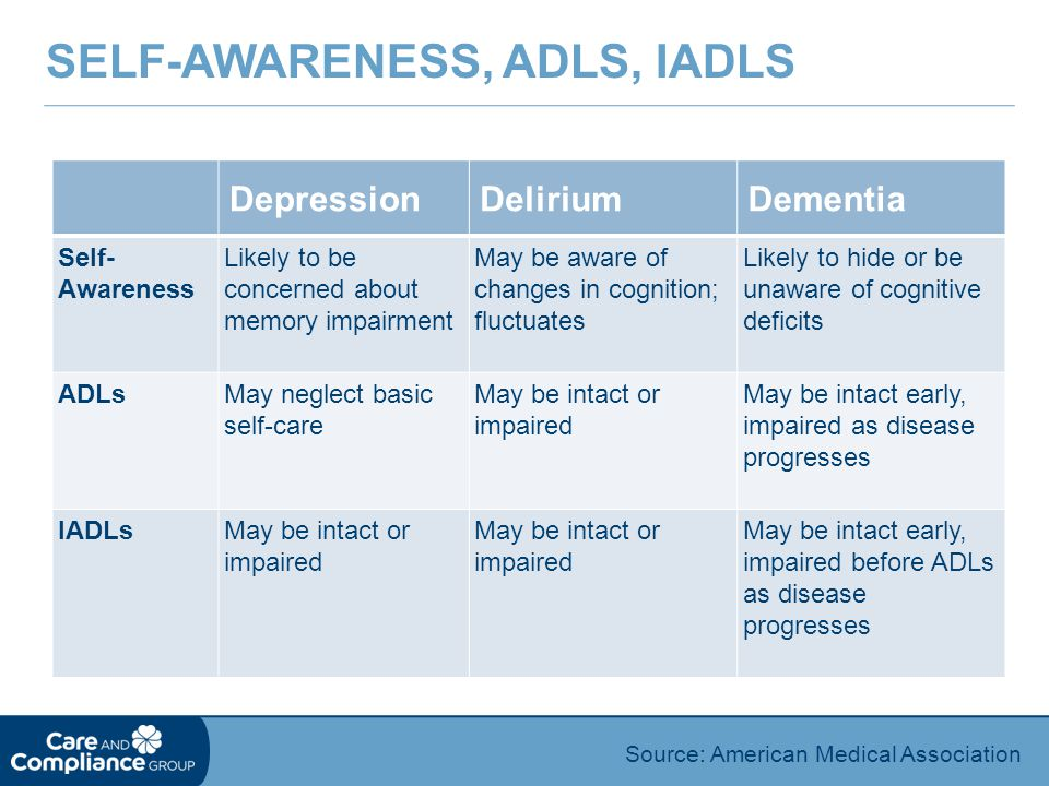 SELF-AWARENESS, ADLS, IADLS Source: American Medical Association DepressionDeliriumDementia Self- Awareness Likely to be concerned about memory impairment May be aware of changes in cognition; fluctuates Likely to hide or be unaware of cognitive deficits ADLsMay neglect basic self-care May be intact or impaired May be intact early, impaired as disease progresses IADLsMay be intact or impaired May be intact early, impaired before ADLs as disease progresses