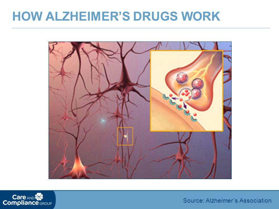 HOW ALZHEIMER'S DRUGS WORK Source: Alzheimer's Association