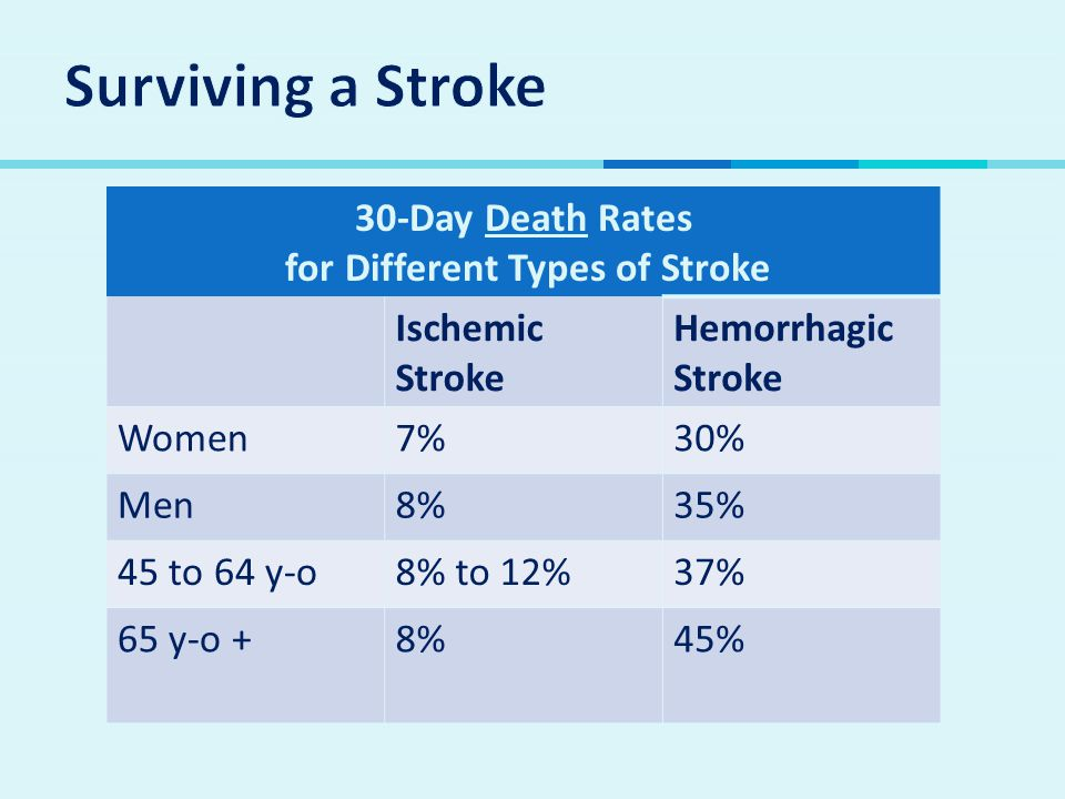 30-Day Death Rates for Different Types of Stroke Ischemic Stroke Hemorrhagic Stroke Women7%30% Men8%35% 45 to 64 y-o8% to 12%37% 65 y-o +8%45%