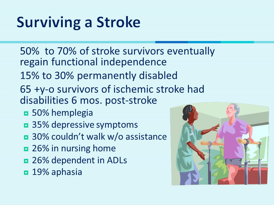  50% to 70% of stroke survivors eventually regain functional independence  15% to 30% permanently disabled  65 +y-o survivors of ischemic stroke had disabilities 6 mos.