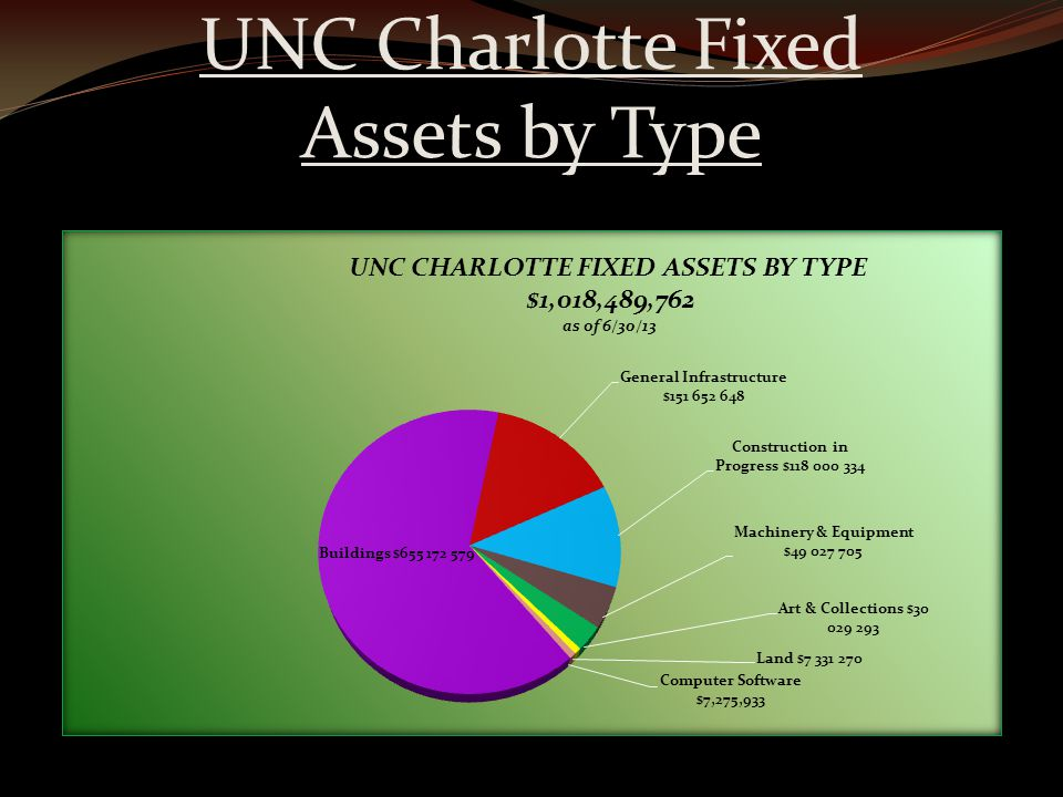 UNC Charlotte Fixed Assets by Type