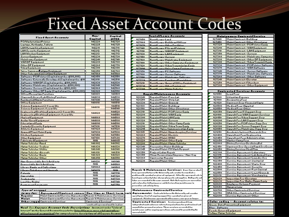 Fixed Asset Account Codes