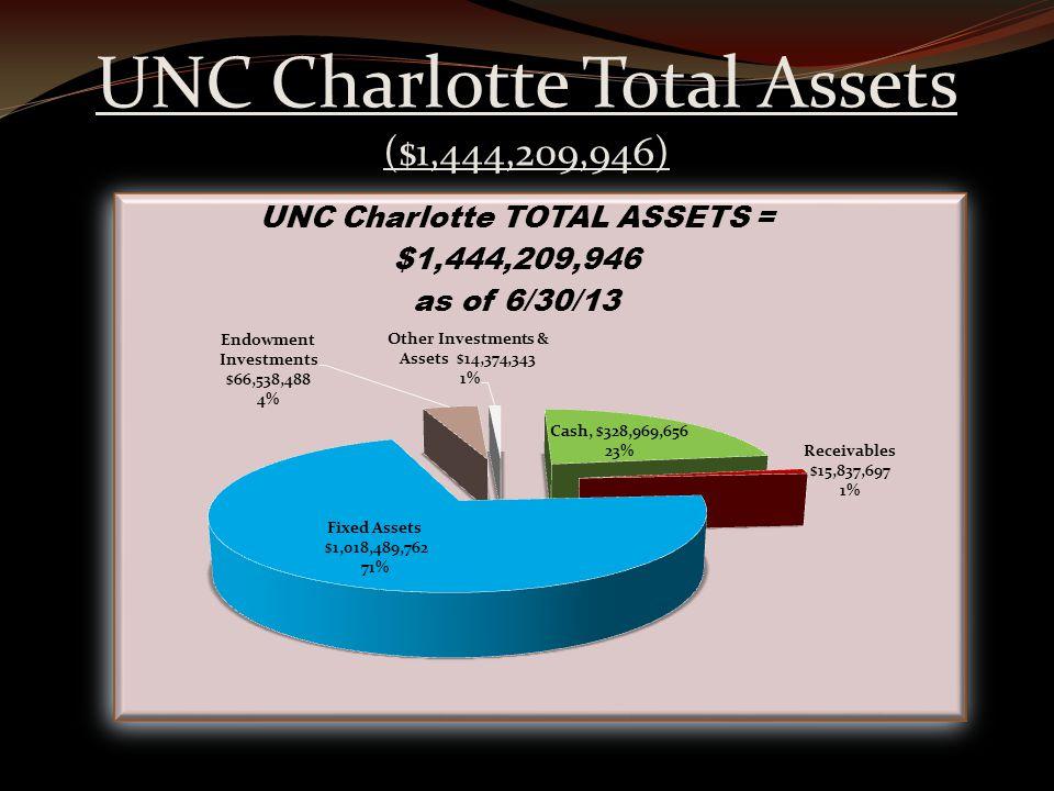 UNC Charlotte Total Assets ($1,444,209,946)