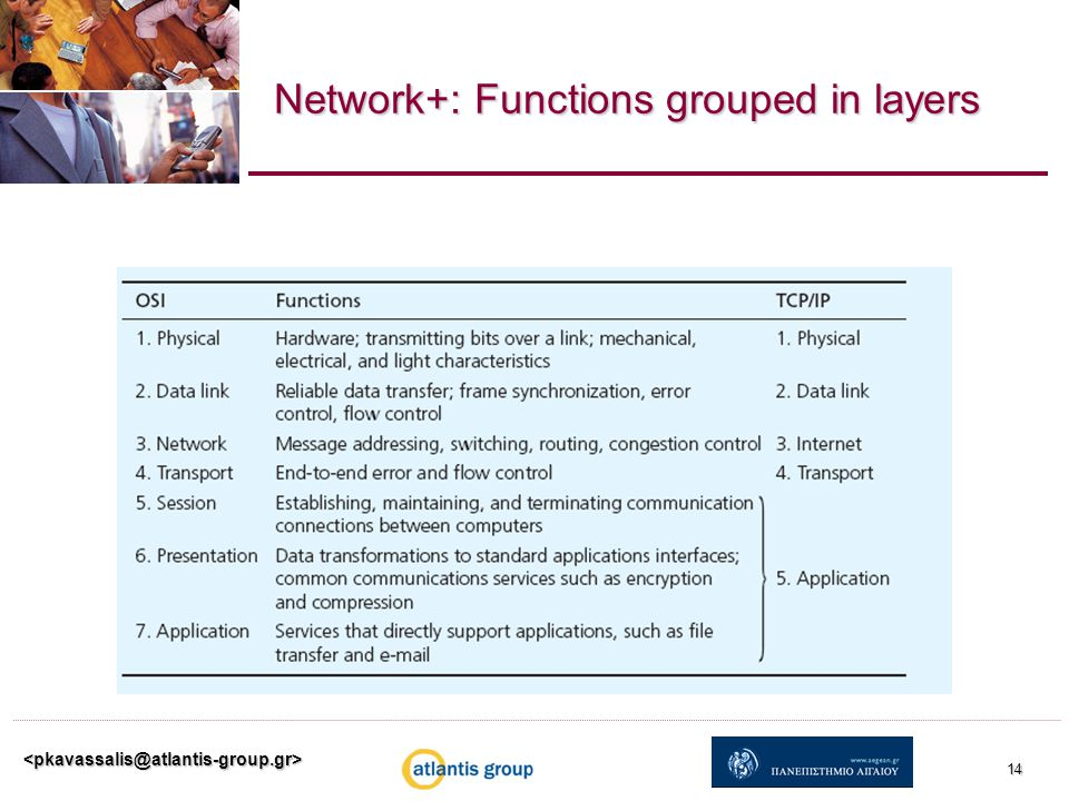 Network+: Functions grouped in layers 14
