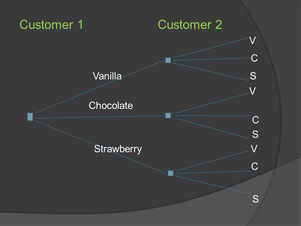 Customer 1 Customer 2 V C Vanilla S V Chocolate C S Strawberry V C S