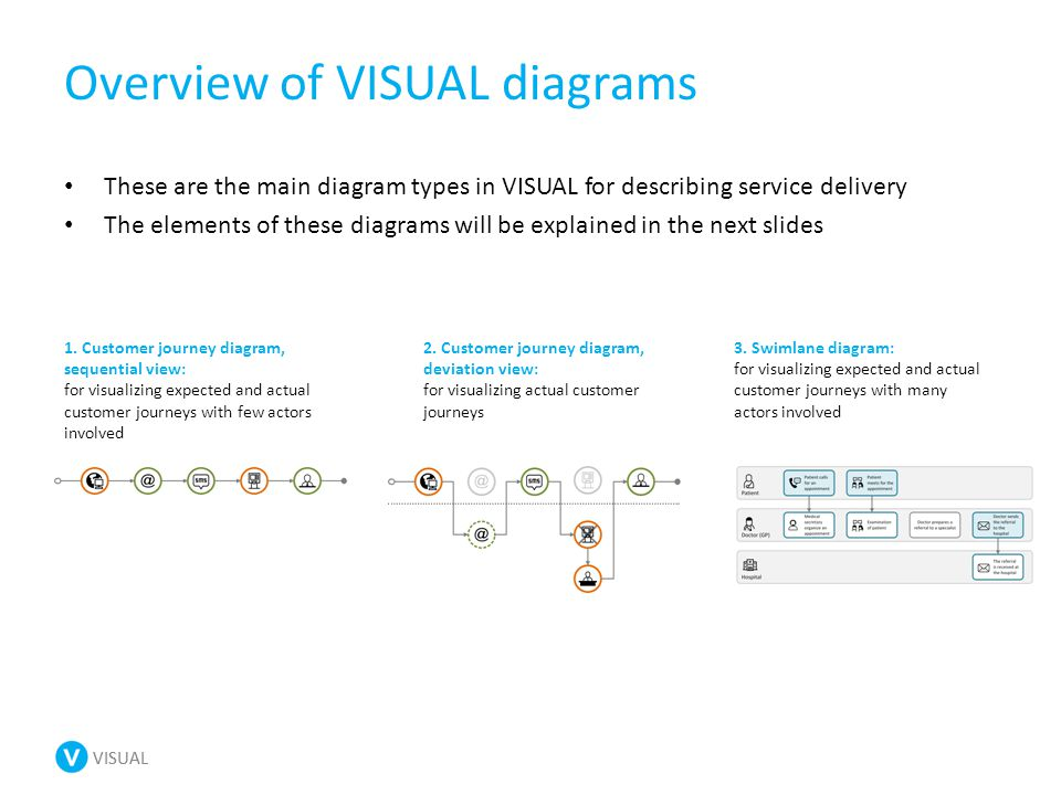 VISUAL 1. Customer journey diagram, sequential view: for visualizing expected and actual customer journeys with few actors involved Overview of VISUAL
