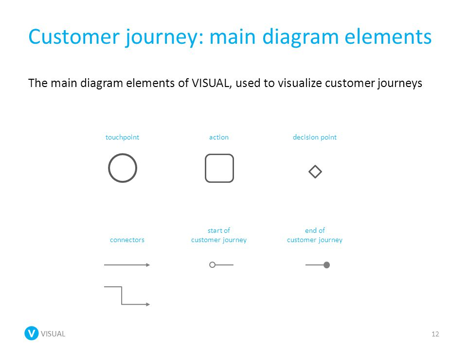 VISUAL Customer journey: main diagram elements The main diagram elements of VISUAL, used to visualize customer journeys 12 start of customer journey end of customer journey touchpoint connectors actiondecision point